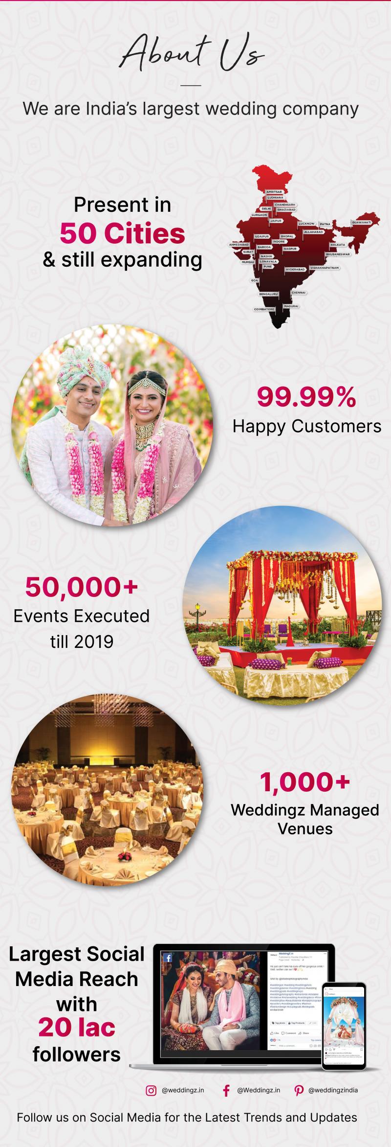 weddingz stats
